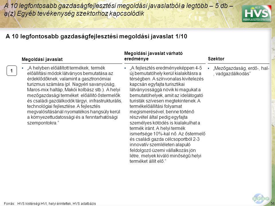 56 A 10 legfontosabb gazdaságfejlesztési megoldási javaslat 1/10 A 10 legfontosabb gazdaságfejlesztési megoldási javaslatból a legtöbb – 5 db – a(z) E