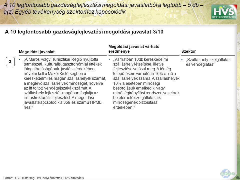 """58 A 10 legfontosabb gazdaságfejlesztési megoldási javaslat 3/10 Forrás:HVS kistérségi HVI, helyi érintettek, HVS adatbázis Szektor ▪""""Szálláshely-szol"""