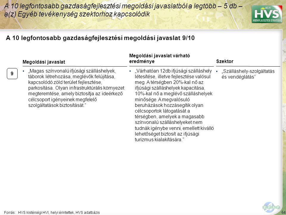 """64 A 10 legfontosabb gazdaságfejlesztési megoldási javaslat 9/10 Forrás:HVS kistérségi HVI, helyi érintettek, HVS adatbázis Szektor ▪""""Szálláshely-szolgáltatás és vendéglátás A 10 legfontosabb gazdaságfejlesztési megoldási javaslatból a legtöbb – 5 db – a(z) Egyéb tevékenység szektorhoz kapcsolódik 9 ▪""""Magas színvonalú ifjúsági szálláshelyek, táborok létrehozása, meglévők felújítása, kapcsolódó zöld terület fejlesztése, parkosítása."""