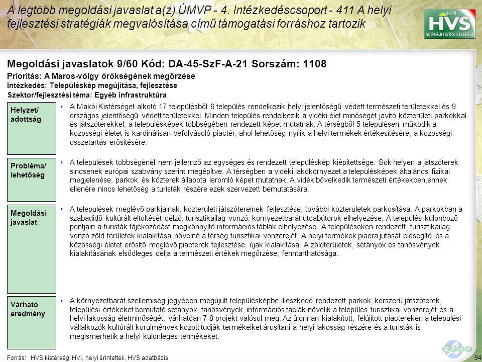 94 Forrás:HVS kistérségi HVI, helyi érintettek, HVS adatbázis Megoldási javaslatok 9/60 Kód: DA-45-SzF-A-21 Sorszám: 1108 A legtöbb megoldási javaslat a(z) ÚMVP - 4.
