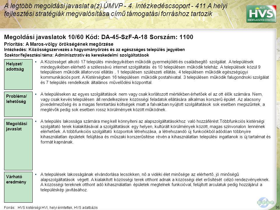96 Forrás:HVS kistérségi HVI, helyi érintettek, HVS adatbázis Megoldási javaslatok 10/60 Kód: DA-45-SzF-A-18 Sorszám: 1100 A legtöbb megoldási javasla