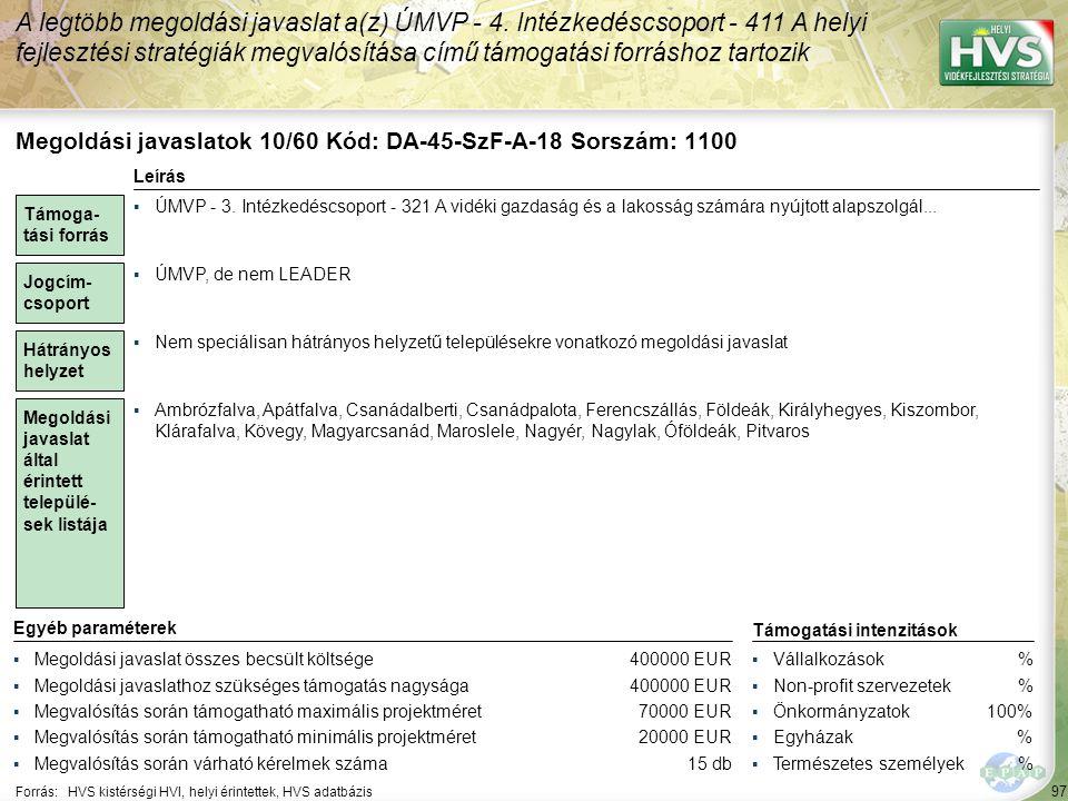 97 Forrás:HVS kistérségi HVI, helyi érintettek, HVS adatbázis A legtöbb megoldási javaslat a(z) ÚMVP - 4. Intézkedéscsoport - 411 A helyi fejlesztési