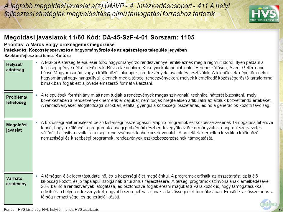 98 Forrás:HVS kistérségi HVI, helyi érintettek, HVS adatbázis Megoldási javaslatok 11/60 Kód: DA-45-SzF-4-01 Sorszám: 1105 A legtöbb megoldási javaslat a(z) ÚMVP - 4.