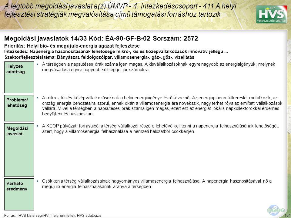 104 Forrás:HVS kistérségi HVI, helyi érintettek, HVS adatbázis Megoldási javaslatok 14/33 Kód: ÉA-90-GF-B-02 Sorszám: 2572 A legtöbb megoldási javaslat a(z) ÚMVP - 4.