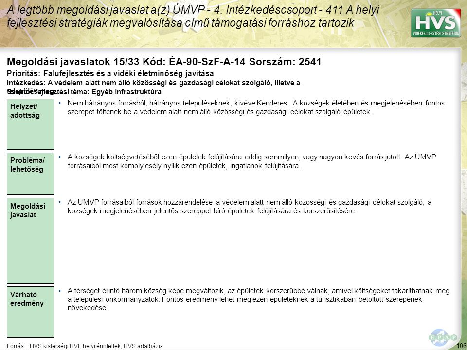 106 Forrás:HVS kistérségi HVI, helyi érintettek, HVS adatbázis Megoldási javaslatok 15/33 Kód: ÉA-90-SzF-A-14 Sorszám: 2541 A legtöbb megoldási javaslat a(z) ÚMVP - 4.