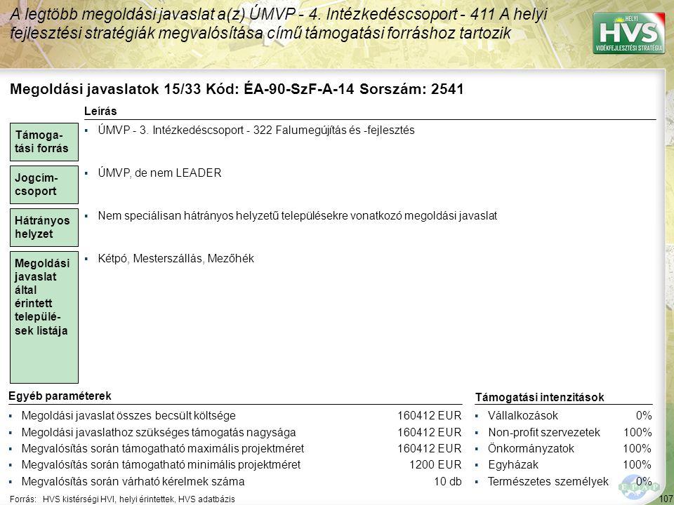 107 Forrás:HVS kistérségi HVI, helyi érintettek, HVS adatbázis A legtöbb megoldási javaslat a(z) ÚMVP - 4.