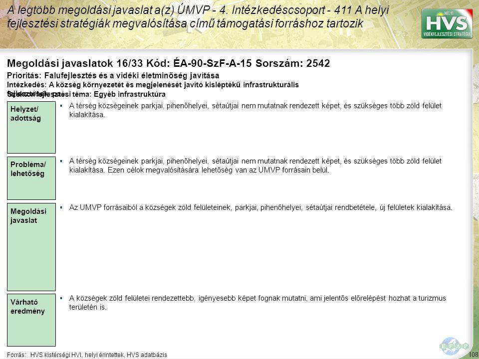 108 Forrás:HVS kistérségi HVI, helyi érintettek, HVS adatbázis Megoldási javaslatok 16/33 Kód: ÉA-90-SzF-A-15 Sorszám: 2542 A legtöbb megoldási javaslat a(z) ÚMVP - 4.