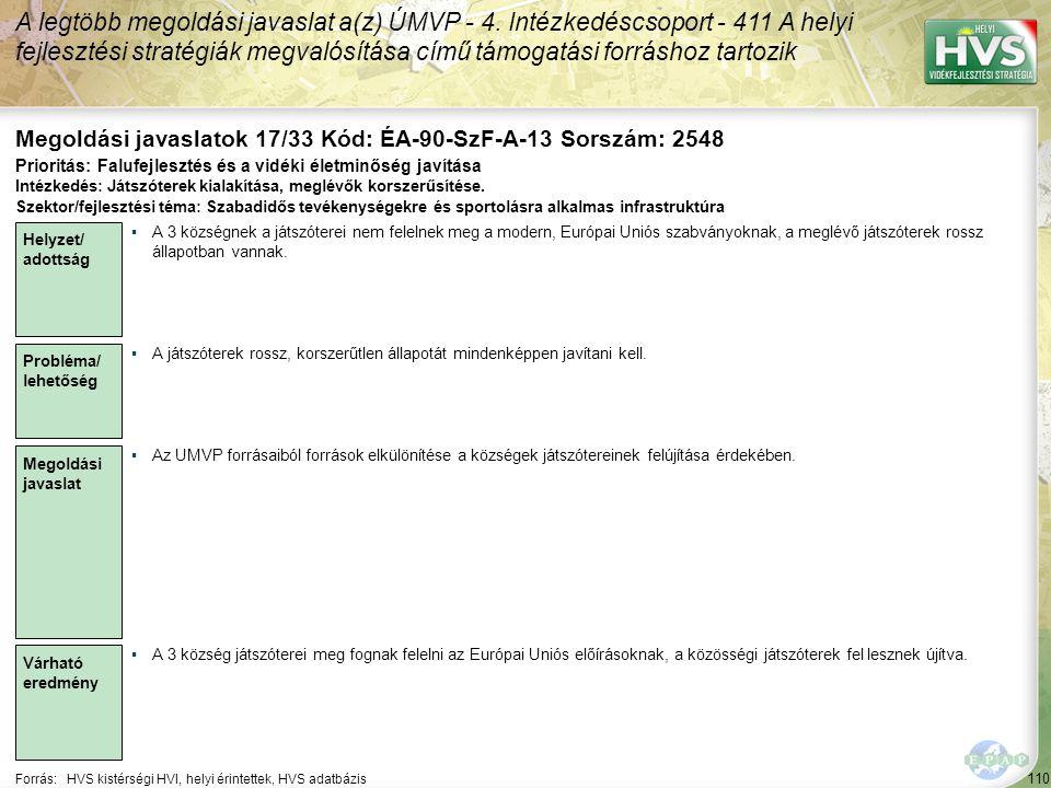 110 Forrás:HVS kistérségi HVI, helyi érintettek, HVS adatbázis Megoldási javaslatok 17/33 Kód: ÉA-90-SzF-A-13 Sorszám: 2548 A legtöbb megoldási javaslat a(z) ÚMVP - 4.