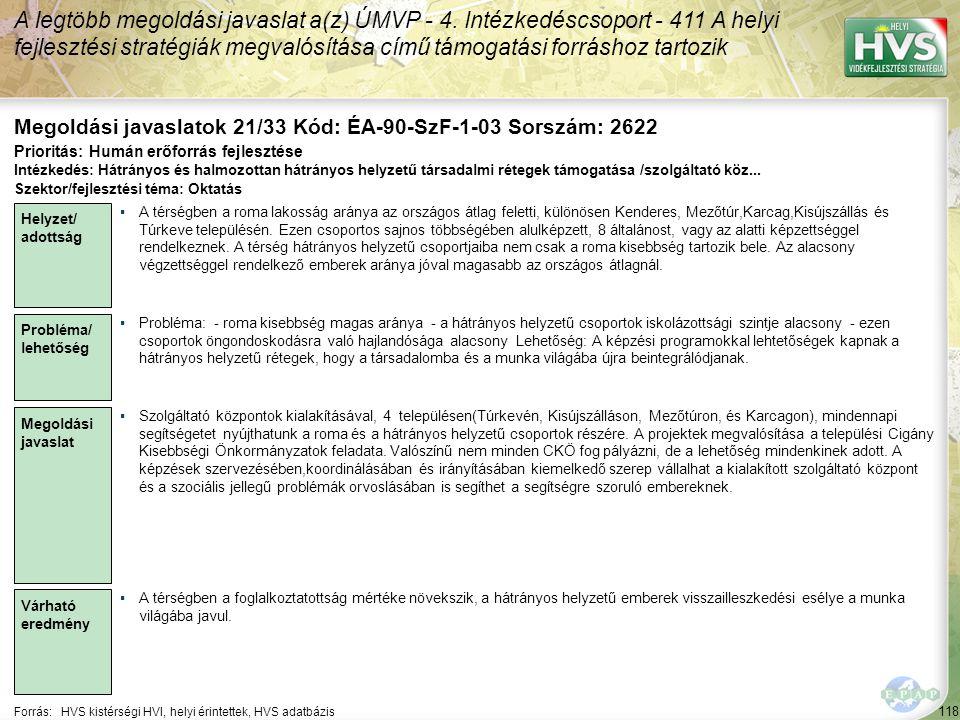 118 Forrás:HVS kistérségi HVI, helyi érintettek, HVS adatbázis Megoldási javaslatok 21/33 Kód: ÉA-90-SzF-1-03 Sorszám: 2622 A legtöbb megoldási javaslat a(z) ÚMVP - 4.