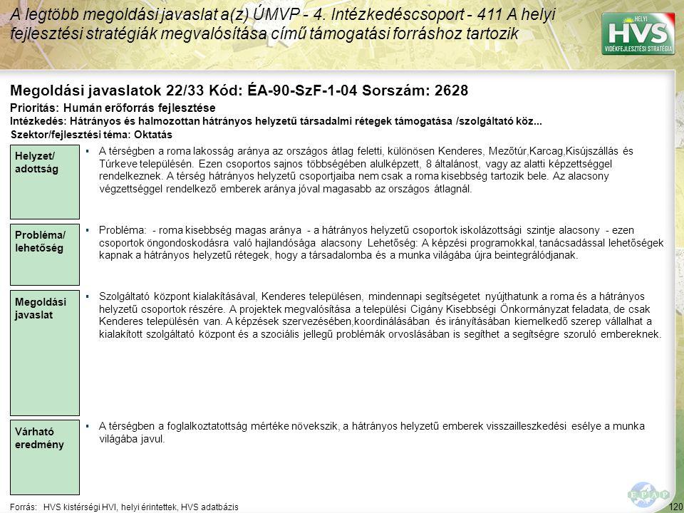 120 Forrás:HVS kistérségi HVI, helyi érintettek, HVS adatbázis Megoldási javaslatok 22/33 Kód: ÉA-90-SzF-1-04 Sorszám: 2628 A legtöbb megoldási javaslat a(z) ÚMVP - 4.