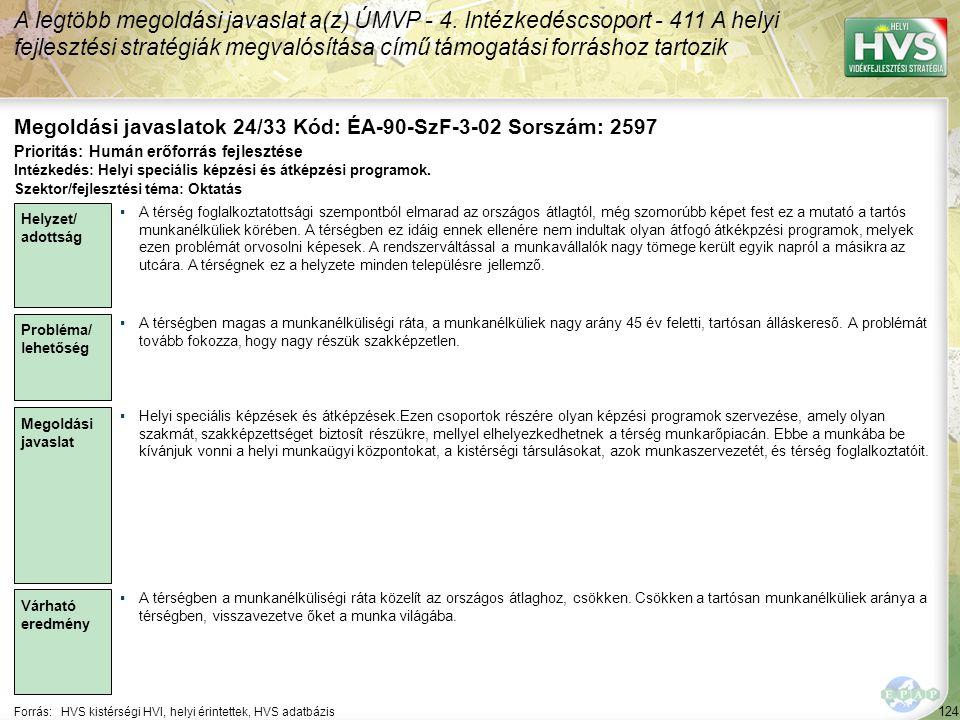 124 Forrás:HVS kistérségi HVI, helyi érintettek, HVS adatbázis Megoldási javaslatok 24/33 Kód: ÉA-90-SzF-3-02 Sorszám: 2597 A legtöbb megoldási javaslat a(z) ÚMVP - 4.