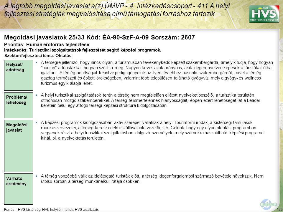 126 Forrás:HVS kistérségi HVI, helyi érintettek, HVS adatbázis Megoldási javaslatok 25/33 Kód: ÉA-90-SzF-A-09 Sorszám: 2607 A legtöbb megoldási javaslat a(z) ÚMVP - 4.
