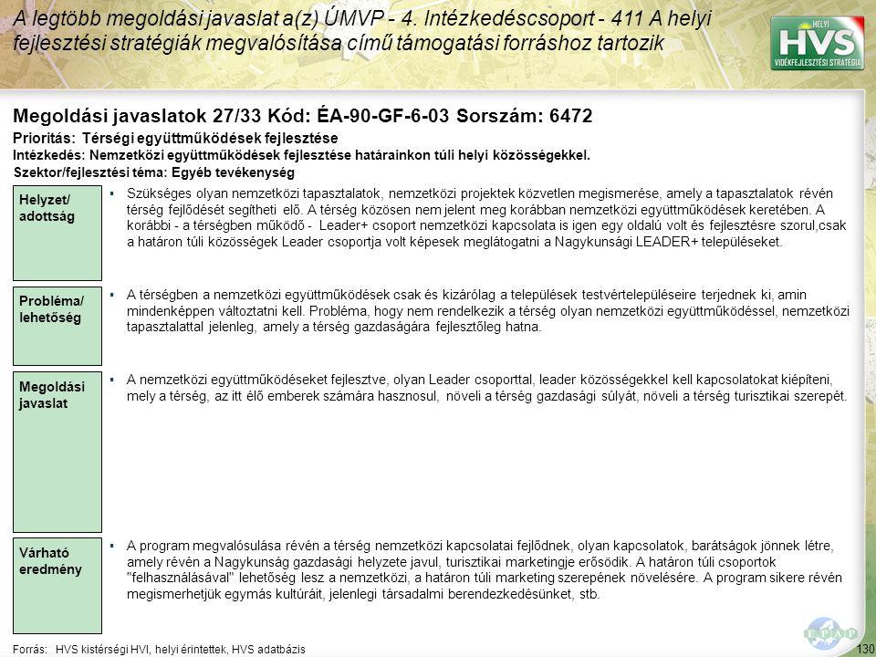 130 Forrás:HVS kistérségi HVI, helyi érintettek, HVS adatbázis Megoldási javaslatok 27/33 Kód: ÉA-90-GF-6-03 Sorszám: 6472 A legtöbb megoldási javaslat a(z) ÚMVP - 4.