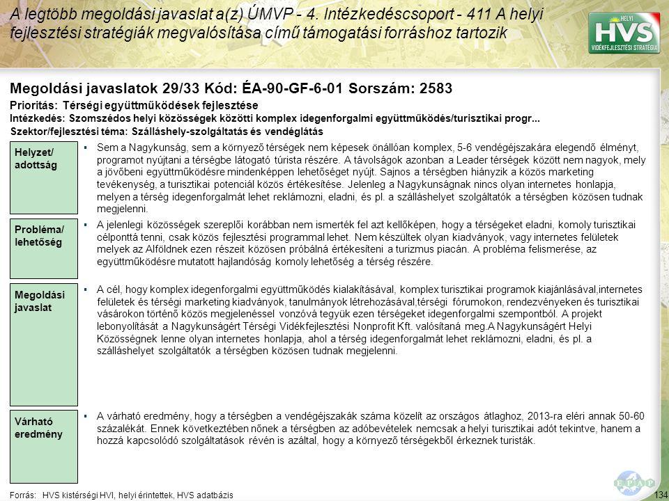 134 Forrás:HVS kistérségi HVI, helyi érintettek, HVS adatbázis Megoldási javaslatok 29/33 Kód: ÉA-90-GF-6-01 Sorszám: 2583 A legtöbb megoldási javaslat a(z) ÚMVP - 4.