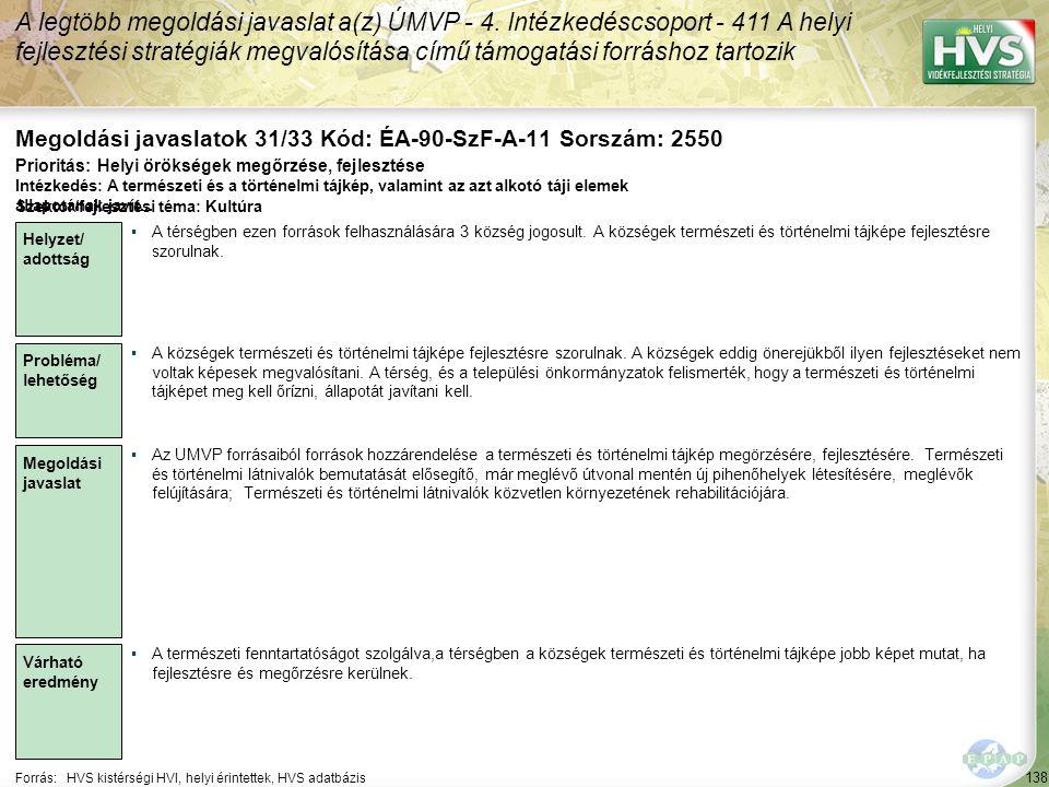 138 Forrás:HVS kistérségi HVI, helyi érintettek, HVS adatbázis Megoldási javaslatok 31/33 Kód: ÉA-90-SzF-A-11 Sorszám: 2550 A legtöbb megoldási javaslat a(z) ÚMVP - 4.