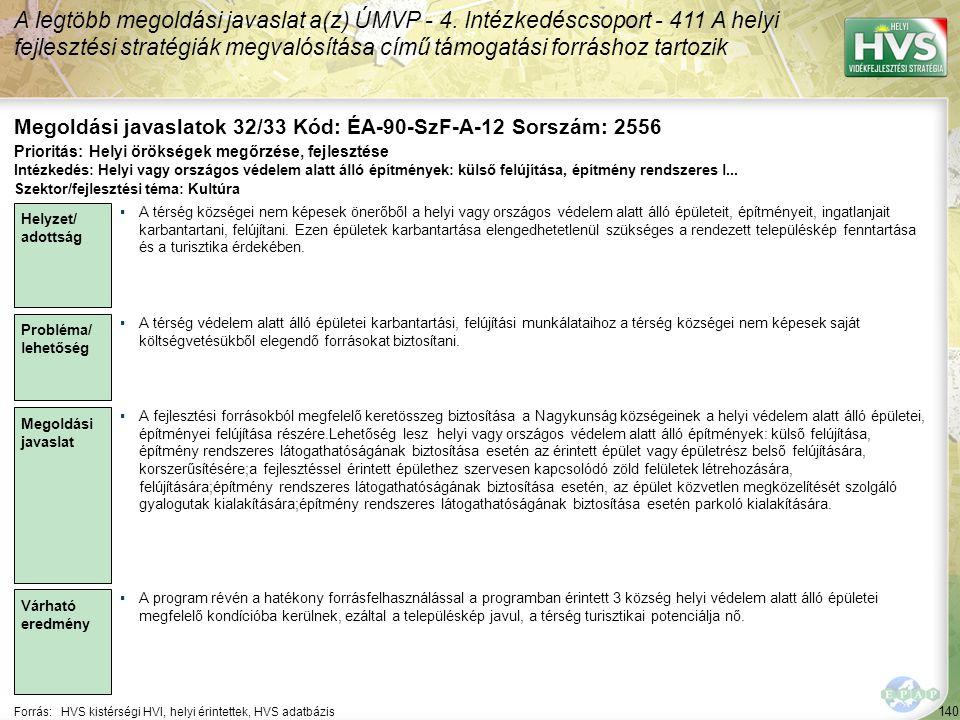 140 Forrás:HVS kistérségi HVI, helyi érintettek, HVS adatbázis Megoldási javaslatok 32/33 Kód: ÉA-90-SzF-A-12 Sorszám: 2556 A legtöbb megoldási javaslat a(z) ÚMVP - 4.