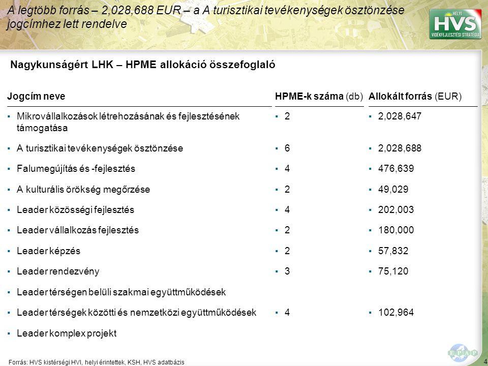 115 Forrás:HVS kistérségi HVI, helyi érintettek, HVS adatbázis A legtöbb megoldási javaslat a(z) ÚMVP - 4.