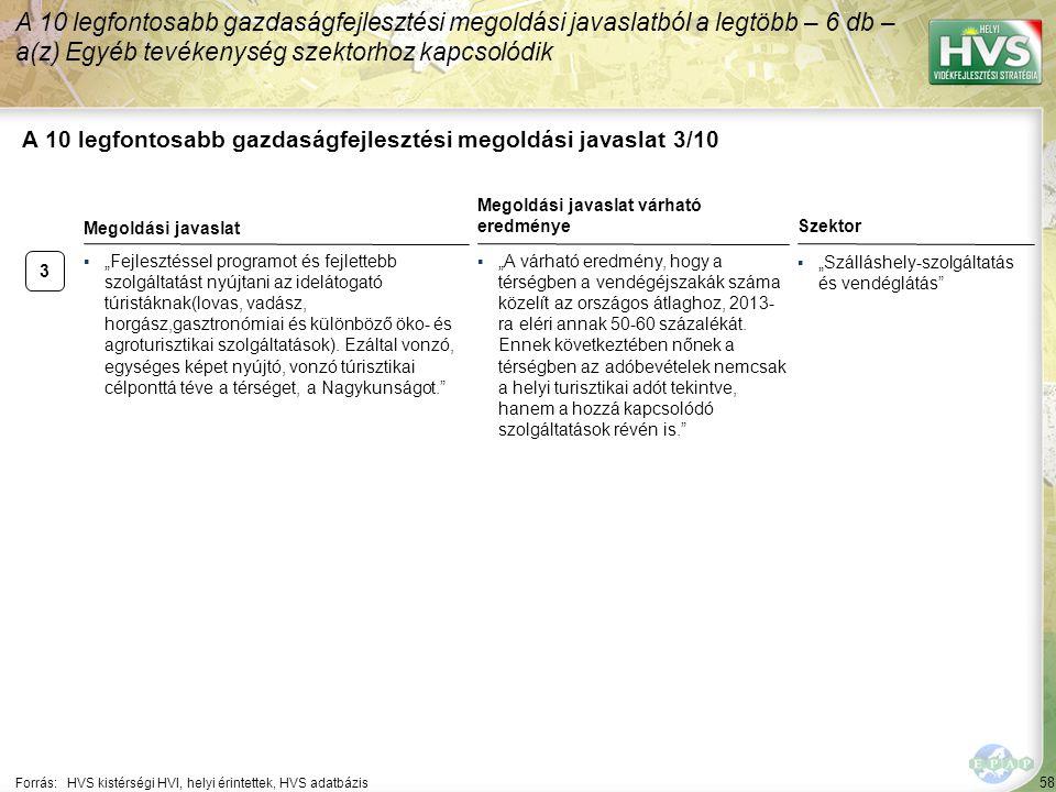"""58 A 10 legfontosabb gazdaságfejlesztési megoldási javaslat 3/10 Forrás:HVS kistérségi HVI, helyi érintettek, HVS adatbázis Szektor ▪""""Szálláshely-szolgáltatás és vendéglátás A 10 legfontosabb gazdaságfejlesztési megoldási javaslatból a legtöbb – 6 db – a(z) Egyéb tevékenység szektorhoz kapcsolódik 3 ▪""""Fejlesztéssel programot és fejlettebb szolgáltatást nyújtani az idelátogató túristáknak(lovas, vadász, horgász,gasztronómiai és különböző öko- és agroturisztikai szolgáltatások)."""