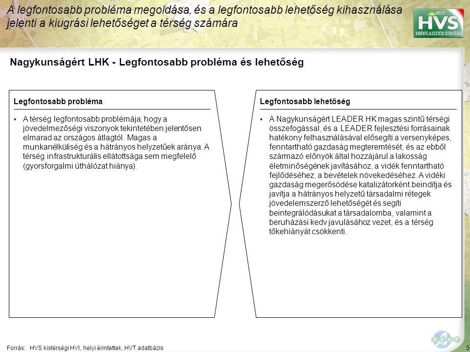 136 Forrás:HVS kistérségi HVI, helyi érintettek, HVS adatbázis Megoldási javaslatok 30/33 Kód: ÉA-90-GF-6-02 Sorszám: 2586 A legtöbb megoldási javaslat a(z) ÚMVP - 4.