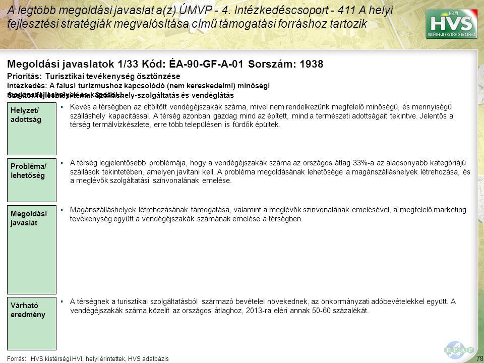 78 Forrás:HVS kistérségi HVI, helyi érintettek, HVS adatbázis Megoldási javaslatok 1/33 Kód: ÉA-90-GF-A-01 Sorszám: 1938 A legtöbb megoldási javaslat a(z) ÚMVP - 4.