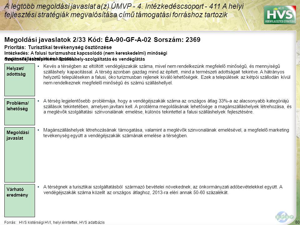 80 Forrás:HVS kistérségi HVI, helyi érintettek, HVS adatbázis Megoldási javaslatok 2/33 Kód: ÉA-90-GF-A-02 Sorszám: 2369 A legtöbb megoldási javaslat a(z) ÚMVP - 4.