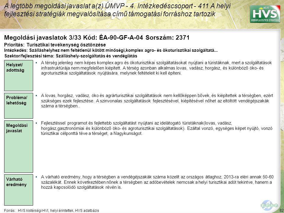 82 Forrás:HVS kistérségi HVI, helyi érintettek, HVS adatbázis Megoldási javaslatok 3/33 Kód: ÉA-90-GF-A-04 Sorszám: 2371 A legtöbb megoldási javaslat a(z) ÚMVP - 4.