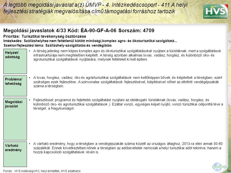 84 Forrás:HVS kistérségi HVI, helyi érintettek, HVS adatbázis Megoldási javaslatok 4/33 Kód: ÉA-90-GF-A-06 Sorszám: 4709 A legtöbb megoldási javaslat a(z) ÚMVP - 4.