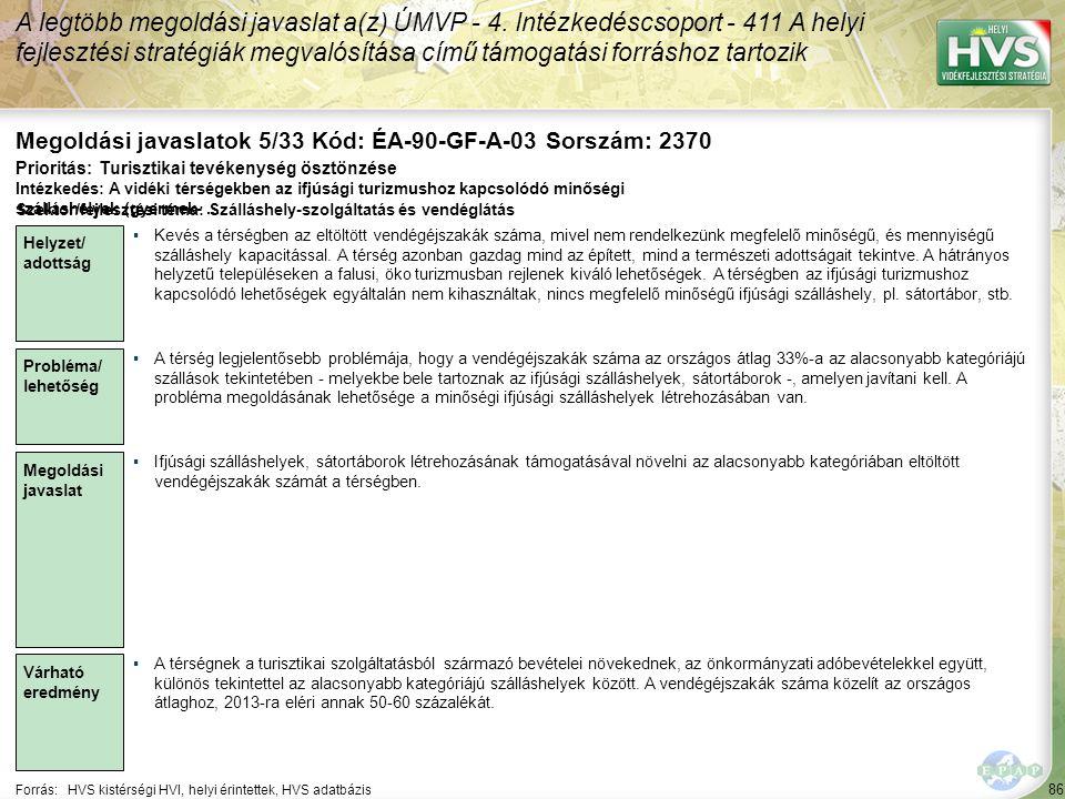 86 Forrás:HVS kistérségi HVI, helyi érintettek, HVS adatbázis Megoldási javaslatok 5/33 Kód: ÉA-90-GF-A-03 Sorszám: 2370 A legtöbb megoldási javaslat a(z) ÚMVP - 4.