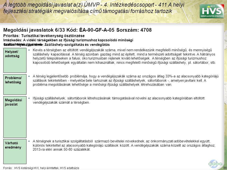 88 Forrás:HVS kistérségi HVI, helyi érintettek, HVS adatbázis Megoldási javaslatok 6/33 Kód: ÉA-90-GF-A-05 Sorszám: 4708 A legtöbb megoldási javaslat a(z) ÚMVP - 4.