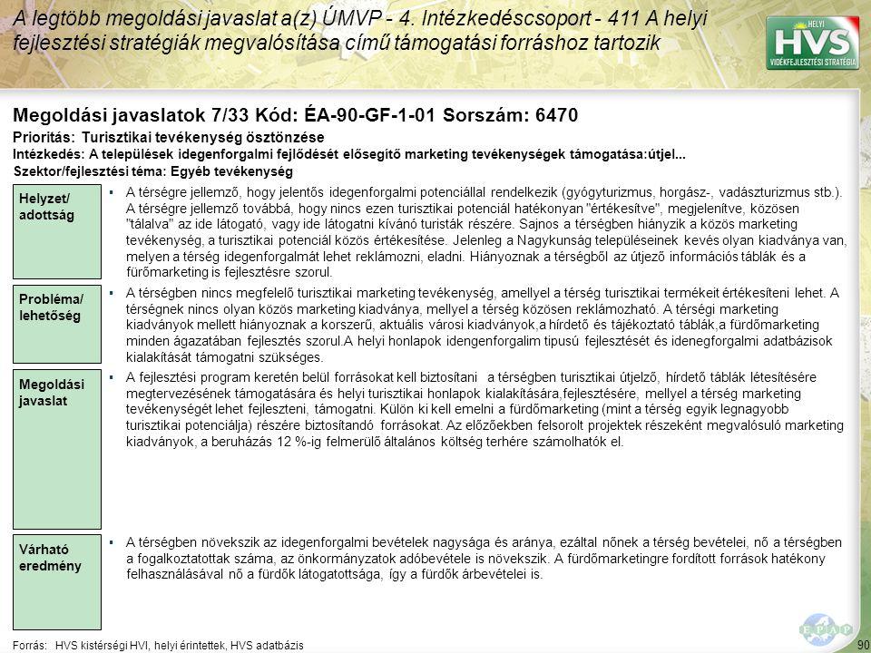 90 Forrás:HVS kistérségi HVI, helyi érintettek, HVS adatbázis Megoldási javaslatok 7/33 Kód: ÉA-90-GF-1-01 Sorszám: 6470 A legtöbb megoldási javaslat a(z) ÚMVP - 4.