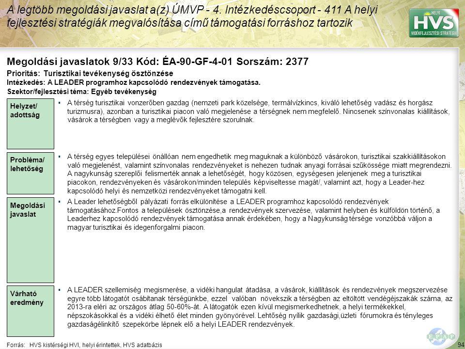 94 Forrás:HVS kistérségi HVI, helyi érintettek, HVS adatbázis Megoldási javaslatok 9/33 Kód: ÉA-90-GF-4-01 Sorszám: 2377 A legtöbb megoldási javaslat a(z) ÚMVP - 4.