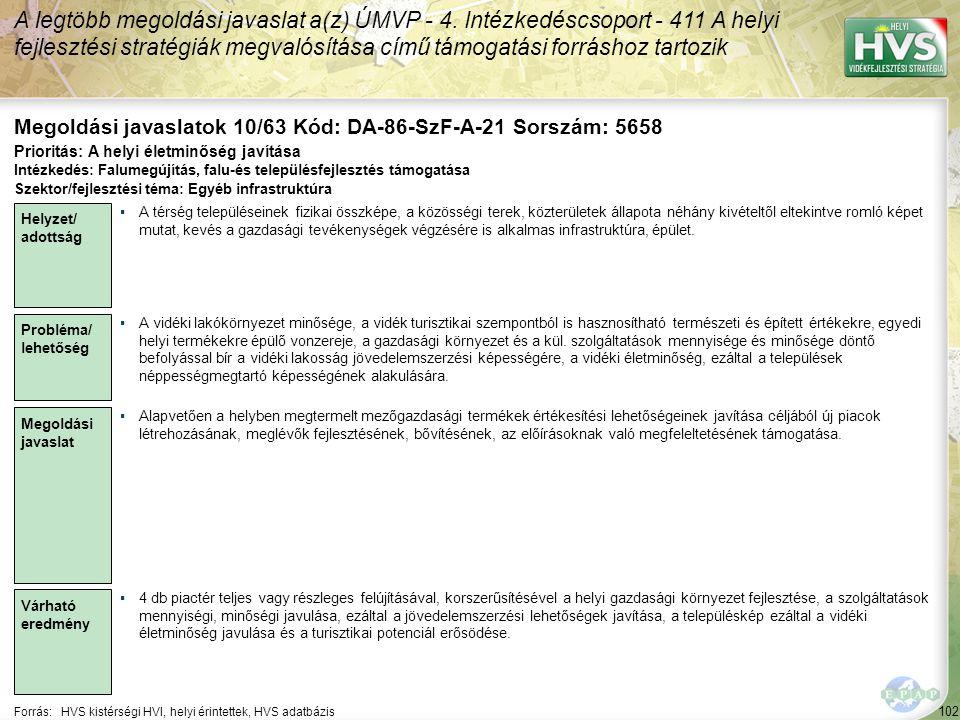 102 Forrás:HVS kistérségi HVI, helyi érintettek, HVS adatbázis Megoldási javaslatok 10/63 Kód: DA-86-SzF-A-21 Sorszám: 5658 A legtöbb megoldási javaslat a(z) ÚMVP - 4.