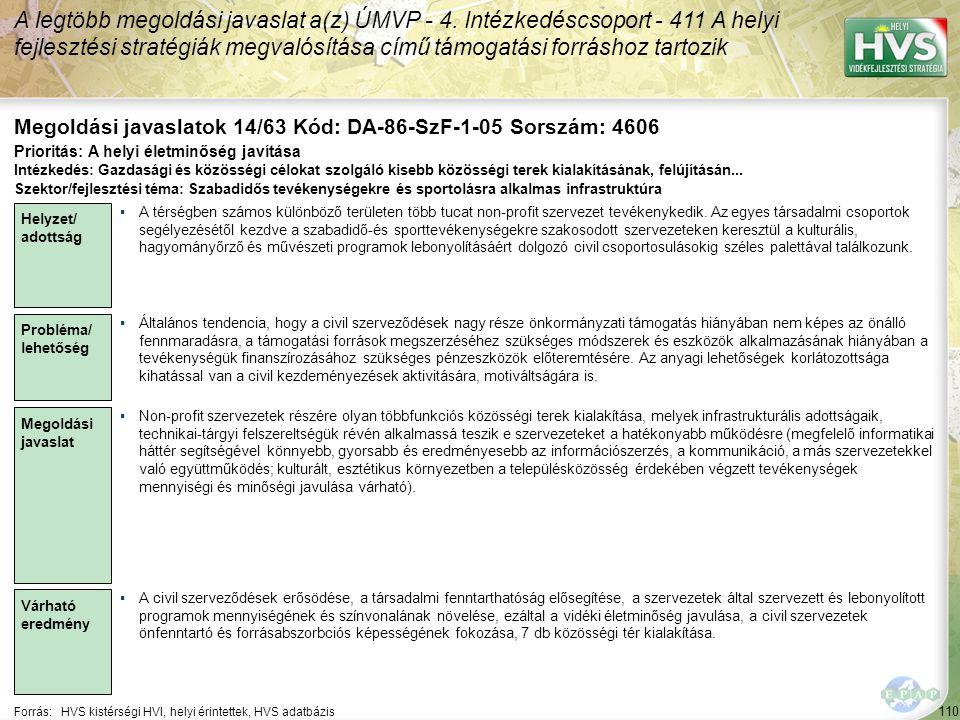 110 Forrás:HVS kistérségi HVI, helyi érintettek, HVS adatbázis Megoldási javaslatok 14/63 Kód: DA-86-SzF-1-05 Sorszám: 4606 A legtöbb megoldási javaslat a(z) ÚMVP - 4.