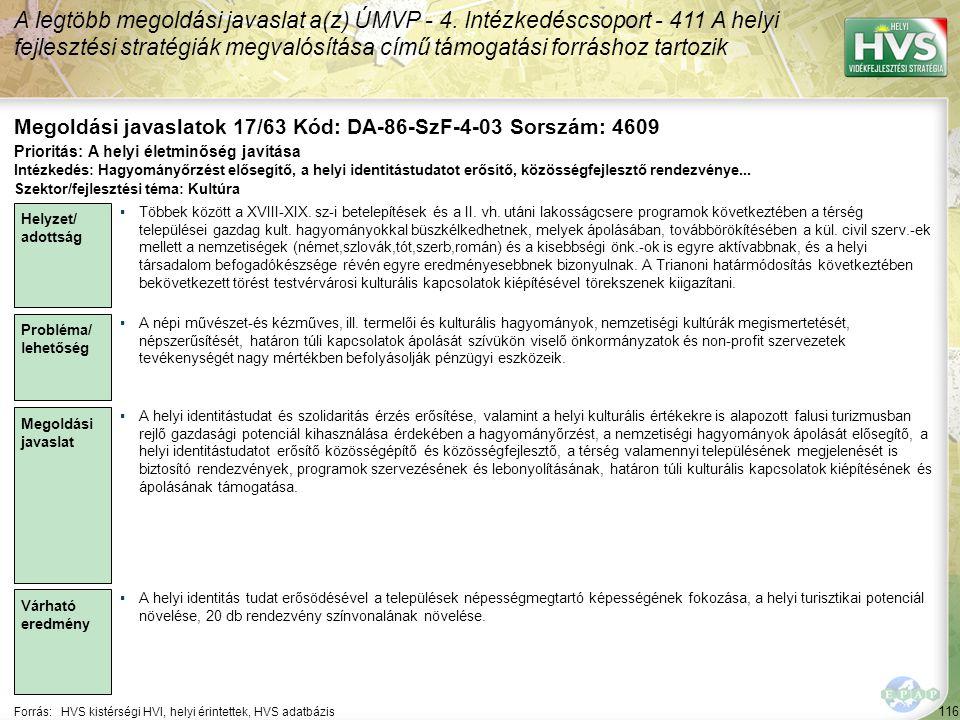 116 Forrás:HVS kistérségi HVI, helyi érintettek, HVS adatbázis Megoldási javaslatok 17/63 Kód: DA-86-SzF-4-03 Sorszám: 4609 A legtöbb megoldási javaslat a(z) ÚMVP - 4.