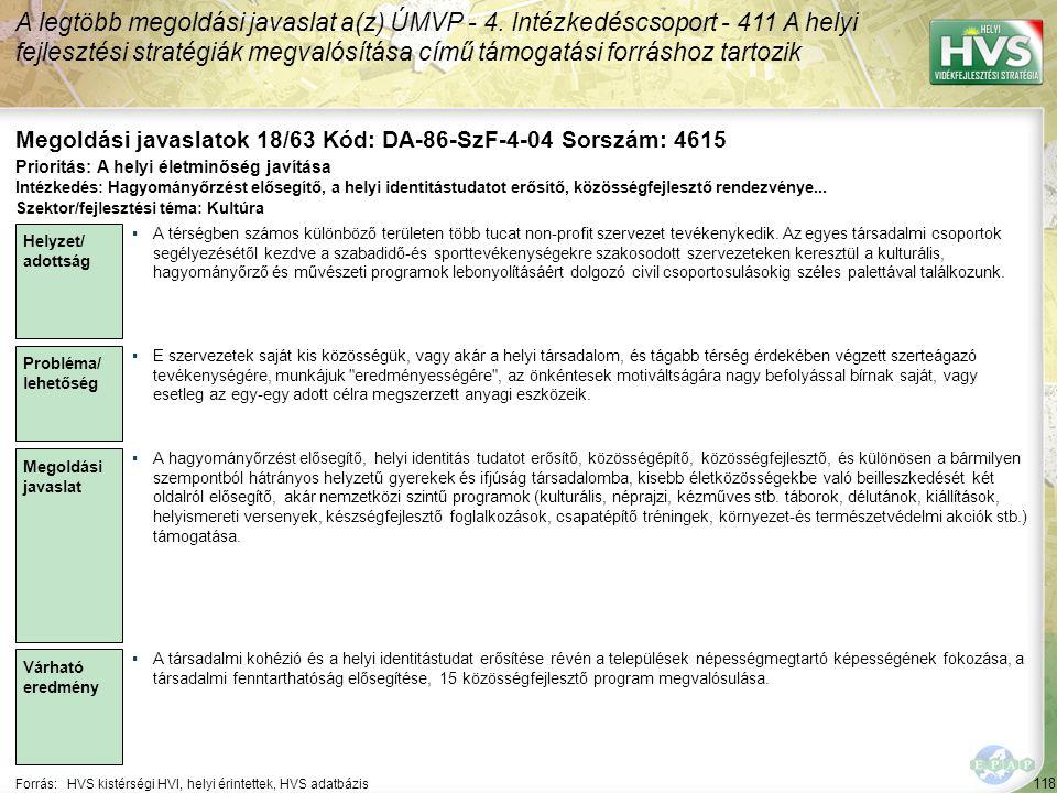 118 Forrás:HVS kistérségi HVI, helyi érintettek, HVS adatbázis Megoldási javaslatok 18/63 Kód: DA-86-SzF-4-04 Sorszám: 4615 A legtöbb megoldási javaslat a(z) ÚMVP - 4.