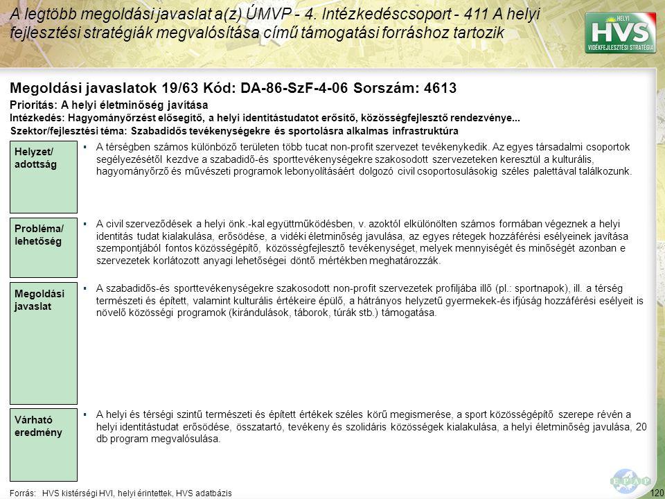 120 Forrás:HVS kistérségi HVI, helyi érintettek, HVS adatbázis Megoldási javaslatok 19/63 Kód: DA-86-SzF-4-06 Sorszám: 4613 A legtöbb megoldási javaslat a(z) ÚMVP - 4.