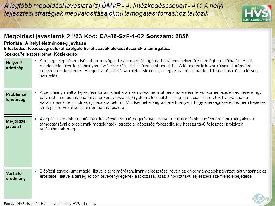 124 Forrás:HVS kistérségi HVI, helyi érintettek, HVS adatbázis Megoldási javaslatok 21/63 Kód: DA-86-SzF-1-02 Sorszám: 6856 A legtöbb megoldási javaslat a(z) ÚMVP - 4.