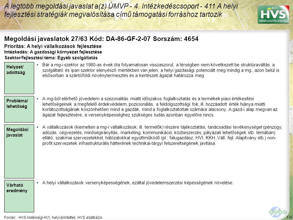 136 Forrás:HVS kistérségi HVI, helyi érintettek, HVS adatbázis Megoldási javaslatok 27/63 Kód: DA-86-GF-2-07 Sorszám: 4654 A legtöbb megoldási javaslat a(z) ÚMVP - 4.