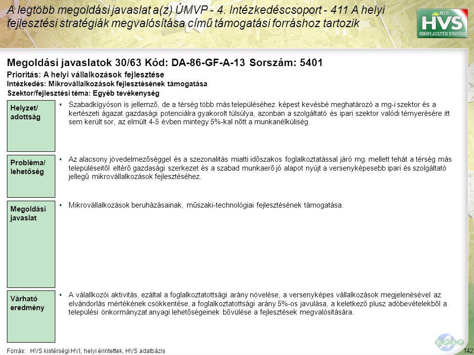 142 Forrás:HVS kistérségi HVI, helyi érintettek, HVS adatbázis Megoldási javaslatok 30/63 Kód: DA-86-GF-A-13 Sorszám: 5401 A legtöbb megoldási javaslat a(z) ÚMVP - 4.