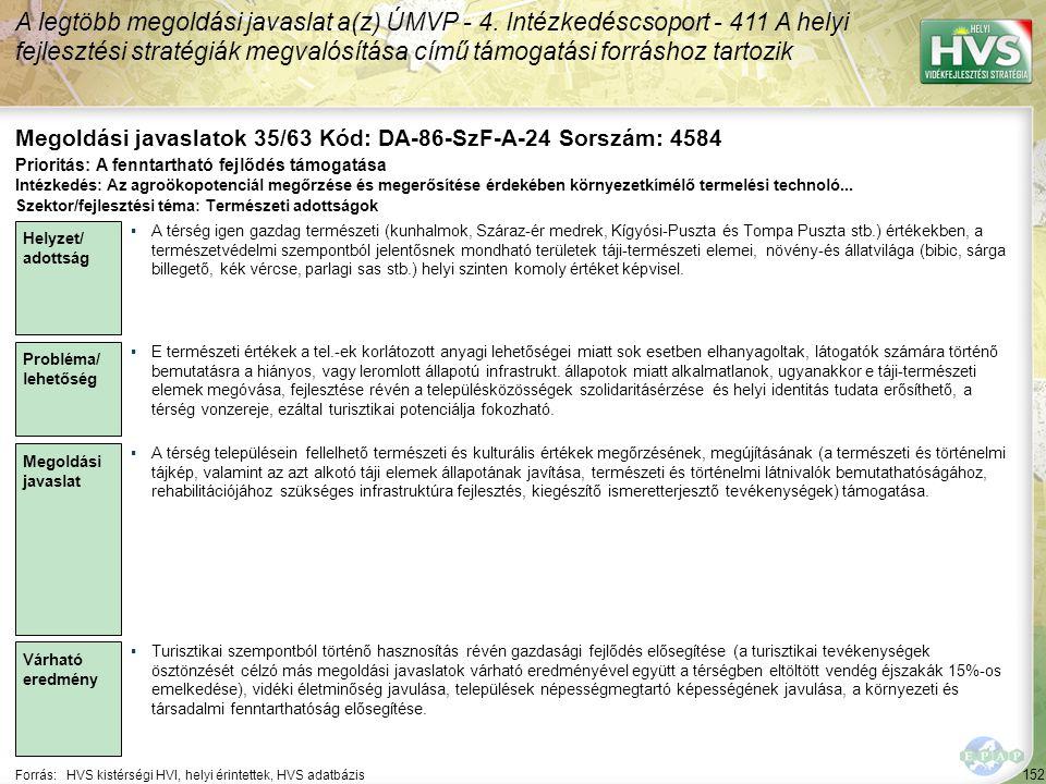 152 Forrás:HVS kistérségi HVI, helyi érintettek, HVS adatbázis Megoldási javaslatok 35/63 Kód: DA-86-SzF-A-24 Sorszám: 4584 A legtöbb megoldási javaslat a(z) ÚMVP - 4.