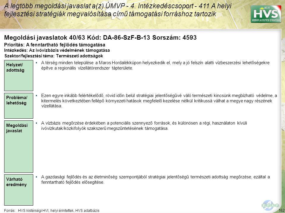 162 Forrás:HVS kistérségi HVI, helyi érintettek, HVS adatbázis Megoldási javaslatok 40/63 Kód: DA-86-SzF-B-13 Sorszám: 4593 A legtöbb megoldási javaslat a(z) ÚMVP - 4.