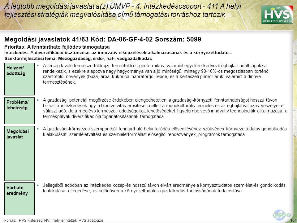 164 Forrás:HVS kistérségi HVI, helyi érintettek, HVS adatbázis Megoldási javaslatok 41/63 Kód: DA-86-GF-4-02 Sorszám: 5099 A legtöbb megoldási javaslat a(z) ÚMVP - 4.