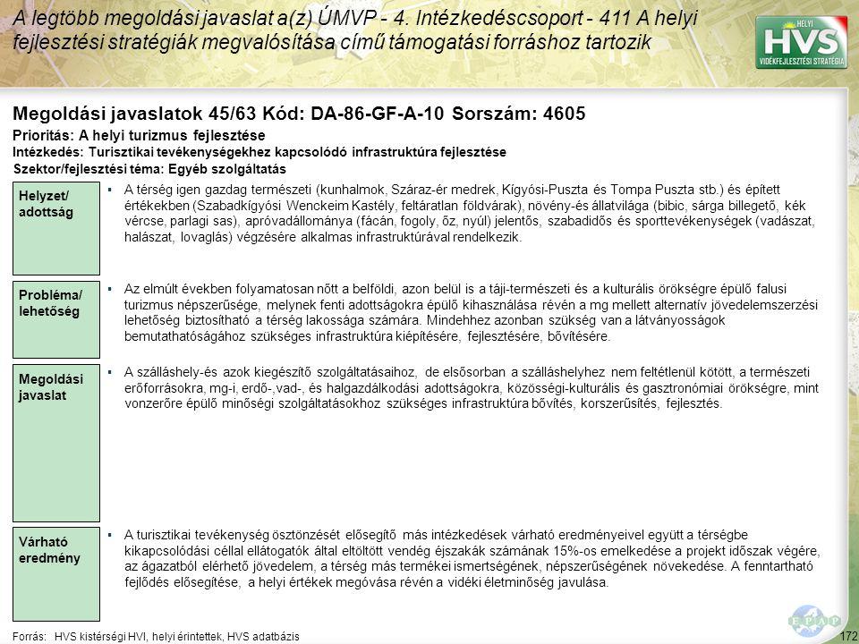 172 Forrás:HVS kistérségi HVI, helyi érintettek, HVS adatbázis Megoldási javaslatok 45/63 Kód: DA-86-GF-A-10 Sorszám: 4605 A legtöbb megoldási javaslat a(z) ÚMVP - 4.