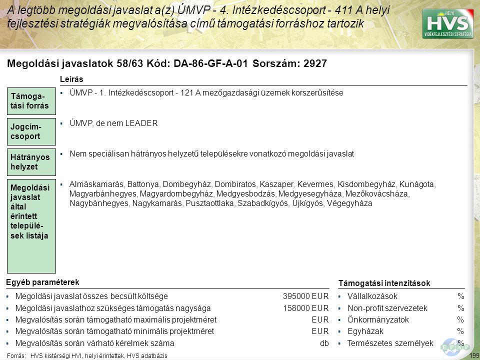 199 Forrás:HVS kistérségi HVI, helyi érintettek, HVS adatbázis A legtöbb megoldási javaslat a(z) ÚMVP - 4. Intézkedéscsoport - 411 A helyi fejlesztési