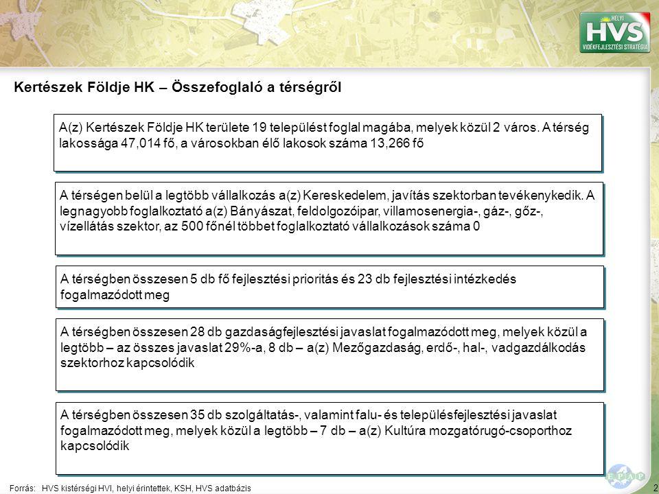 """2 63 A 10 legfontosabb gazdaságfejlesztési megoldási javaslat 2/10 A 10 legfontosabb gazdaságfejlesztési megoldási javaslatból a legtöbb – 4 db – a(z) Bányászat, feldolgozóipar, villamosenergia-, gáz-, gőz-, vízellátás szektorhoz kapcsolódik Forrás:HVS kistérségi HVI, helyi érintettek, HVS adatbázis Szektor ▪""""Bányászat, feldolgozóipar, villamosenergia-, gáz-, gőz-, vízellátás ▪""""A mezőgazdaságból élő népesség, és főleg a saját részre/önfenntartásra termelők, állandó munkahellyel nem rendelkezők jövedelmi helyzetének javítása és a mezőgazdaságon kívüli munkahelyteremtés és- megtartás érdekében a mezőgazdaságból származó jövedelemmel rendelkező háztartások kiegészítő jövedelmet generáló, helyi mezőgazdasági termék előállító tevékenységeinek ösztönzése. Megoldási javaslat Megoldási javaslat várható eredménye ▪""""A mezőgazdasági tevékenységet folytató háztartások, hátrányos helyzetű rétegek kiegészítő jövedelemhez jutása, a térségből történő elvándorlás mértékének csökkenése, a vidéki életminőség javulása, 10 db vállalkozás elindítása."""