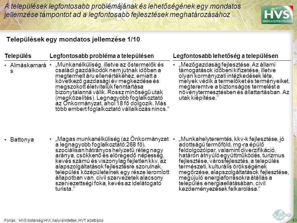 """43 Települések egy mondatos jellemzése 1/10 A települések legfontosabb problémájának és lehetőségének egy mondatos jellemzése támpontot ad a legfontosabb fejlesztések meghatározásához Forrás:HVS kistérségi HVI, helyi érintettek, HVT adatbázis TelepülésLegfontosabb probléma a településen ▪Almáskamará s ▪""""Munkanélküliség, illetve az őstermelők és családi gazdálkodók nem jutnak időben a megtermelt áru ellenértékéhez, emiatt a következő gazdasági év megkezdése és megszokott életvitelük fenntartása bizonytalanná válik."""