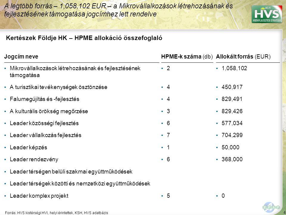 85 Forrás:HVS kistérségi HVI, helyi érintettek, HVS adatbázis A legtöbb megoldási javaslat a(z) ÚMVP - 4.