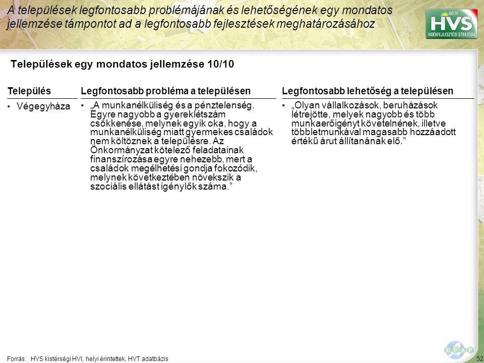 """52 Települések egy mondatos jellemzése 10/10 A települések legfontosabb problémájának és lehetőségének egy mondatos jellemzése támpontot ad a legfontosabb fejlesztések meghatározásához Forrás:HVS kistérségi HVI, helyi érintettek, HVT adatbázis TelepülésLegfontosabb probléma a településen ▪Végegyháza ▪""""A munkanélküliség és a pénztelenség."""