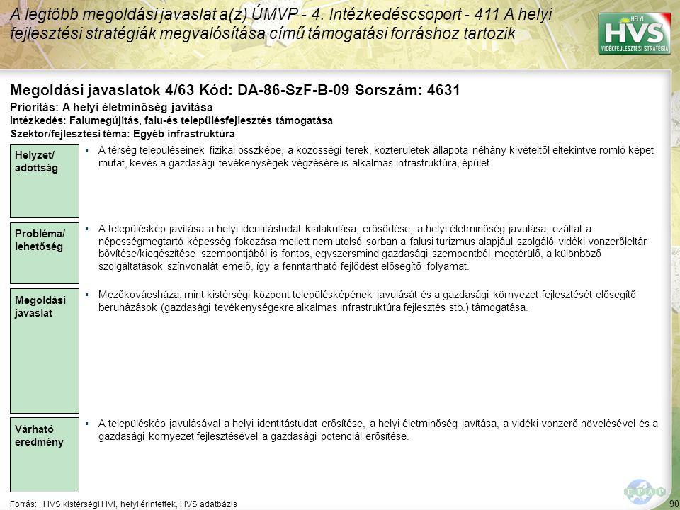 90 Forrás:HVS kistérségi HVI, helyi érintettek, HVS adatbázis Megoldási javaslatok 4/63 Kód: DA-86-SzF-B-09 Sorszám: 4631 A legtöbb megoldási javaslat a(z) ÚMVP - 4.
