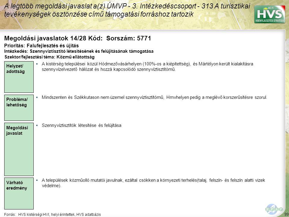 99 Forrás:HVS kistérségi HVI, helyi érintettek, HVS adatbázis Megoldási javaslatok 14/28 Kód: Sorszám: 5771 A legtöbb megoldási javaslat a(z) ÚMVP - 3
